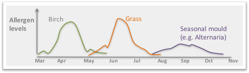Hay fever Graph